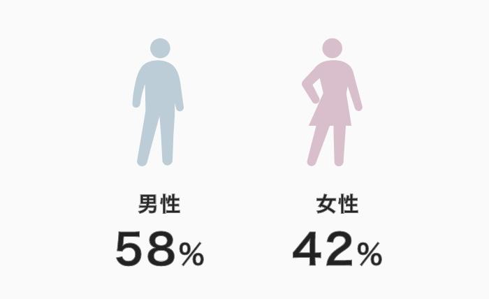 管理職の男女別構成