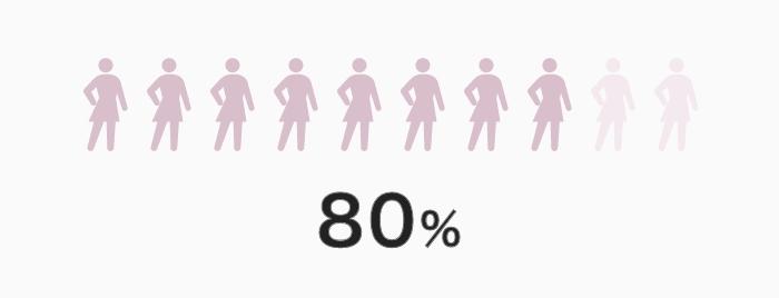 女性管理職のうち、ママ比率